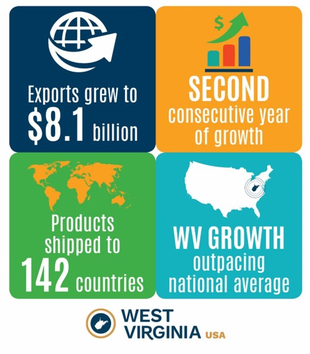 INTL EXPORT STATS GRAPHIC